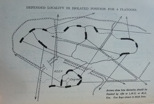 Defended Locality for a Company – Manual of Field Works (All Arms) 1925
