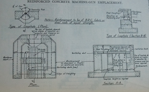 Concrete machine gun post – Manual of Field Engineering (R.E) 1936. Pillboxes clearly based on this design can be found on parts of the GHQ line and in Norfolk