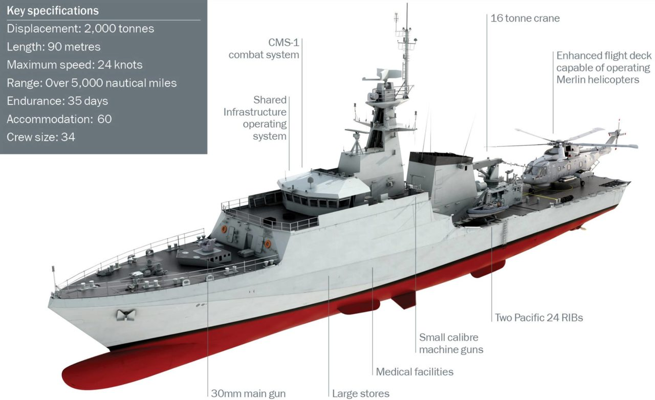 Type 31 Frigate Capabilities - Think Defence